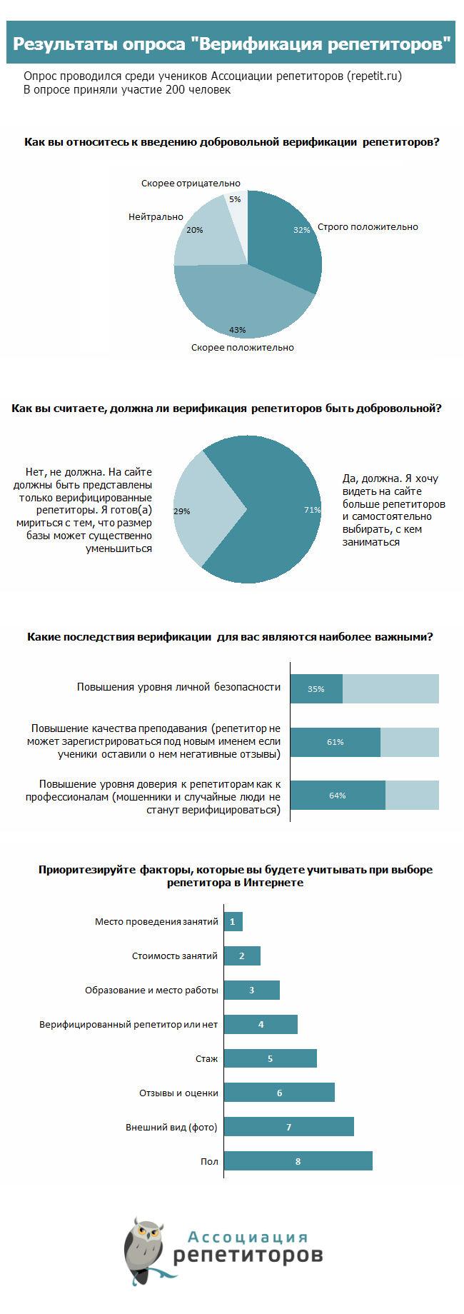 Результаты опроса Верификация